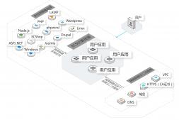阿里云轻量应用服务器怎么创建?轻量应用服务器有什么用?